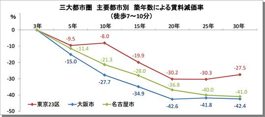 三大都市圏主要都市別築年数による賃料原価率